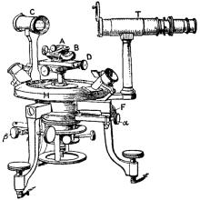 goniometre
